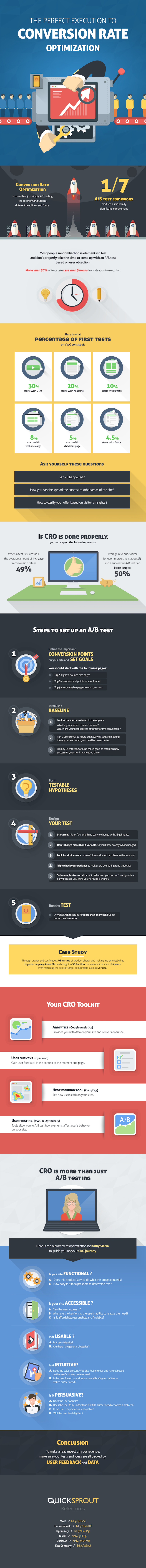 the-perfect-execution-to-conversion-rate-optimization-infographic